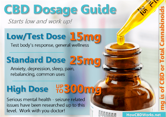 What If Your CBD Dosage Doesn't Work?